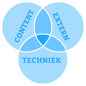 Het SEO Model: Content, Extern en Techniek